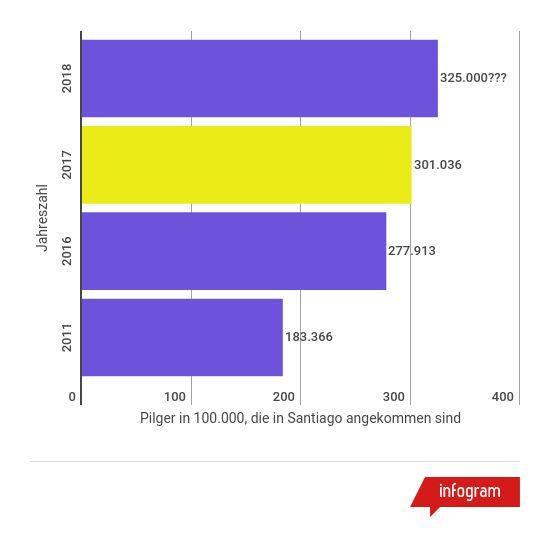 jakobsweg-pilgerzahl