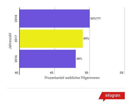 jakobsweg-statistiken-frauenanteil