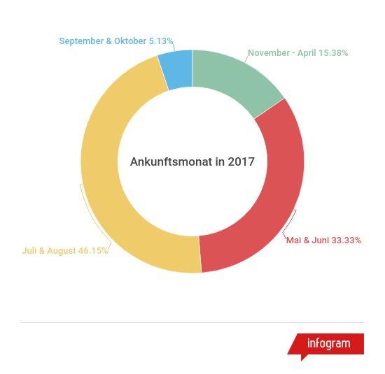 Pilgerstatistiken Ankunftsmonat in 2017