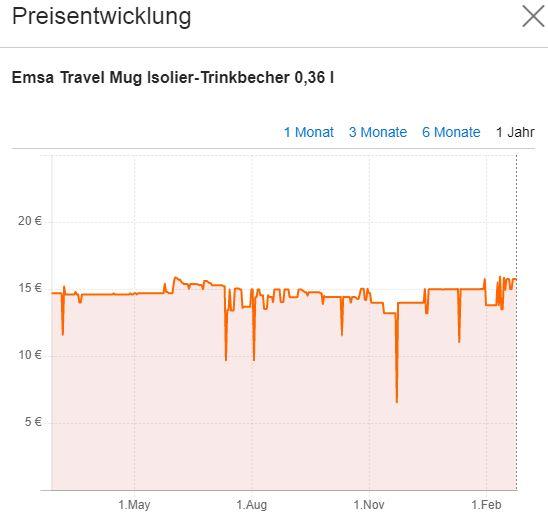 Emsa Travel Mug Preisentwicklung
